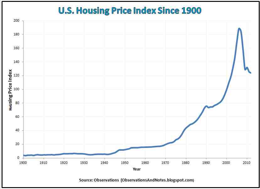 US Housing Index